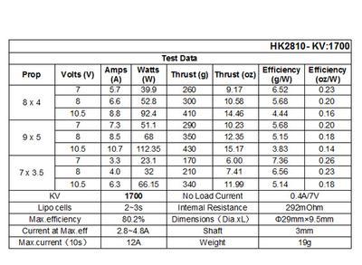 HobbyKing 2810 Brushless Outrunner 1700KV | RCMS Review